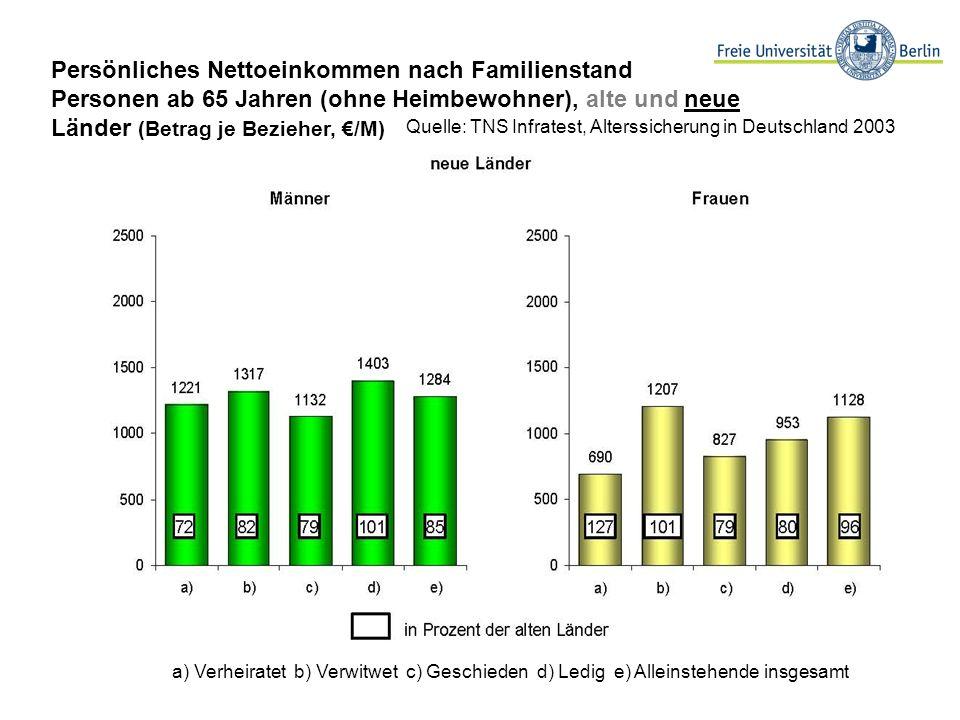Quelle: TNS Infratest, Alterssicherung in Deutschland 2003 a) Verheiratet b) Verwitwet c) Geschieden d) Ledig e) Alleinstehende insgesamt