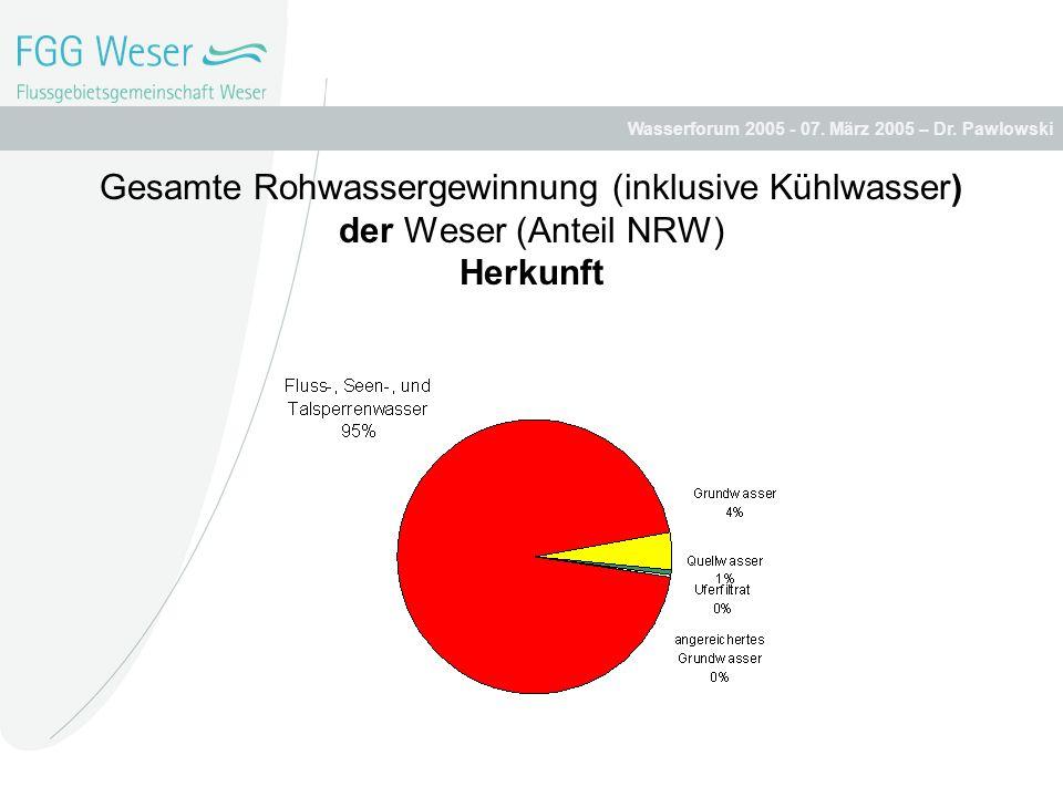 Wasserforum 2005 - 07. März 2005 – Dr. Pawlowski Gesamte Rohwassergewinnung (inklusive Kühlwasser) der Weser (Anteil NRW) Herkunft