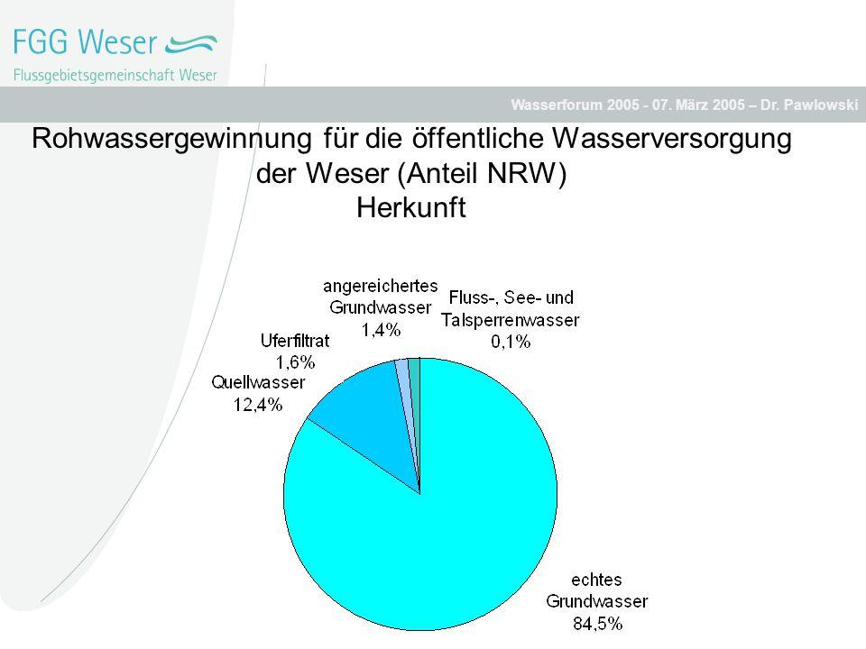 Wasserforum 2005 - 07. März 2005 – Dr. Pawlowski Rohwassergewinnung für die öffentliche Wasserversorgung der Weser (Anteil NRW) Herkunft