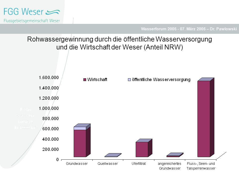Wasserforum 2005 - 07. März 2005 – Dr. Pawlowski Rohwassergewinnung durch die öffentliche Wasserversorgung und die Wirtschaft der Weser (Anteil NRW)