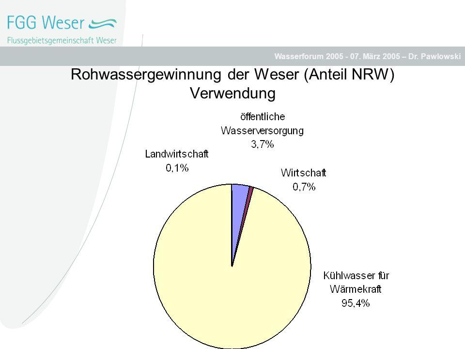 Wasserforum 2005 - 07. März 2005 – Dr. Pawlowski Rohwassergewinnung der Weser (Anteil NRW) Verwendung