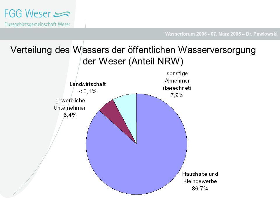 Wasserforum 2005 - 07. März 2005 – Dr. Pawlowski Verteilung des Wassers der öffentlichen Wasserversorgung der Weser (Anteil NRW)