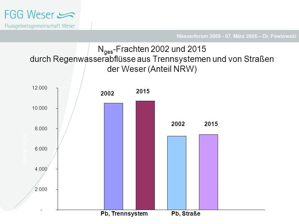 Wasserforum 2005 - 07. März 2005 – Dr. Pawlowski N ges -Frachten 2002 und 2015 durch Regenwasserabflüsse aus Trennsystemen und von Straßen der Weser (