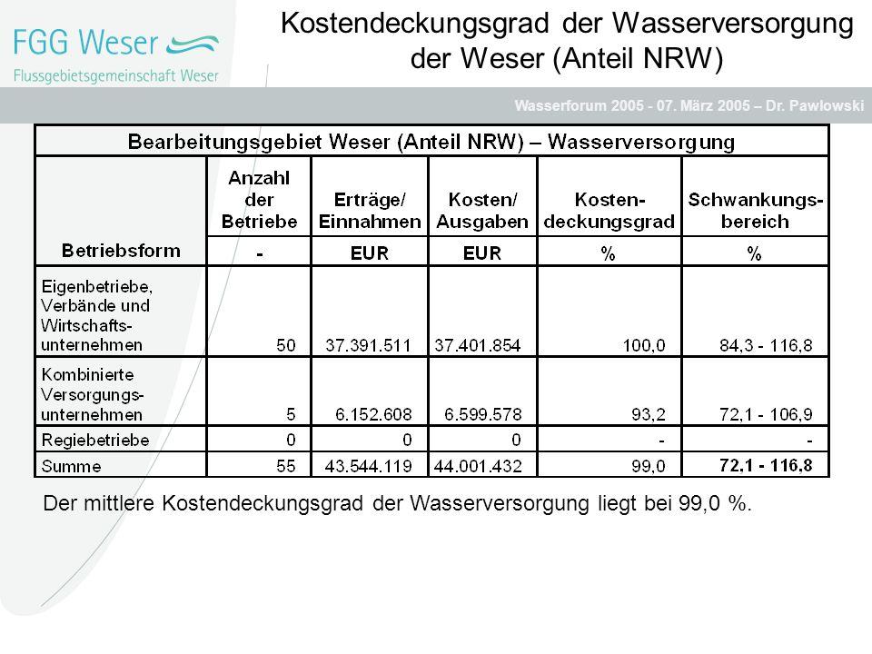 Wasserforum 2005 - 07. März 2005 – Dr. Pawlowski Der mittlere Kostendeckungsgrad der Wasserversorgung liegt danach bei 99,0 %. Kostendeckungsgrad der