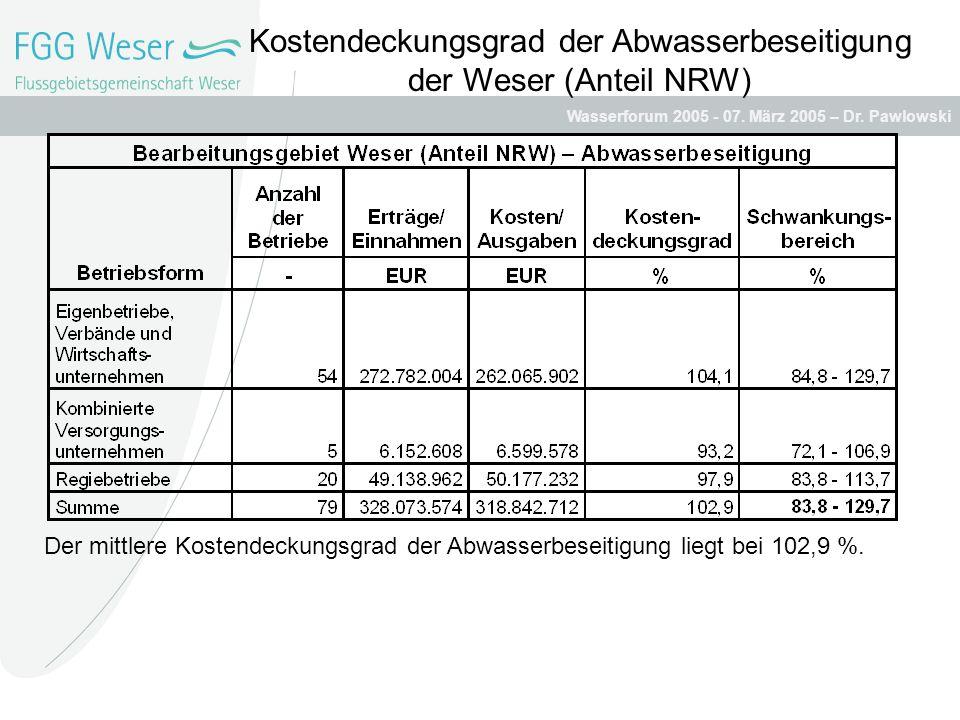 Wasserforum 2005 - 07. März 2005 – Dr. Pawlowski Kostendeckungsgrad der Abwasserbeseitigung der Weser (Anteil NRW) Der mittlere Kostendeckungsgrad der