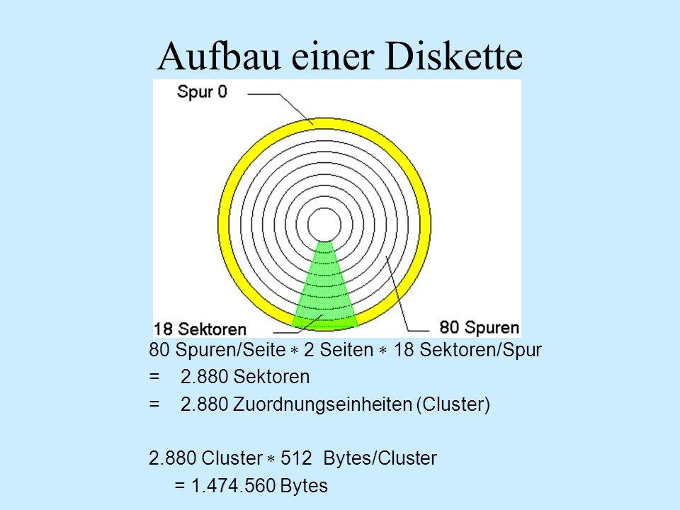 Aufbau einer Diskette 80 Spuren/Seite 2 Seiten 18 Sektoren/Spur = 2.880 Sektoren = 2.880 Zuordnungseinheiten (Cluster) 2.880 Cluster 512 Bytes/Cluster = 1.474.560 Bytes