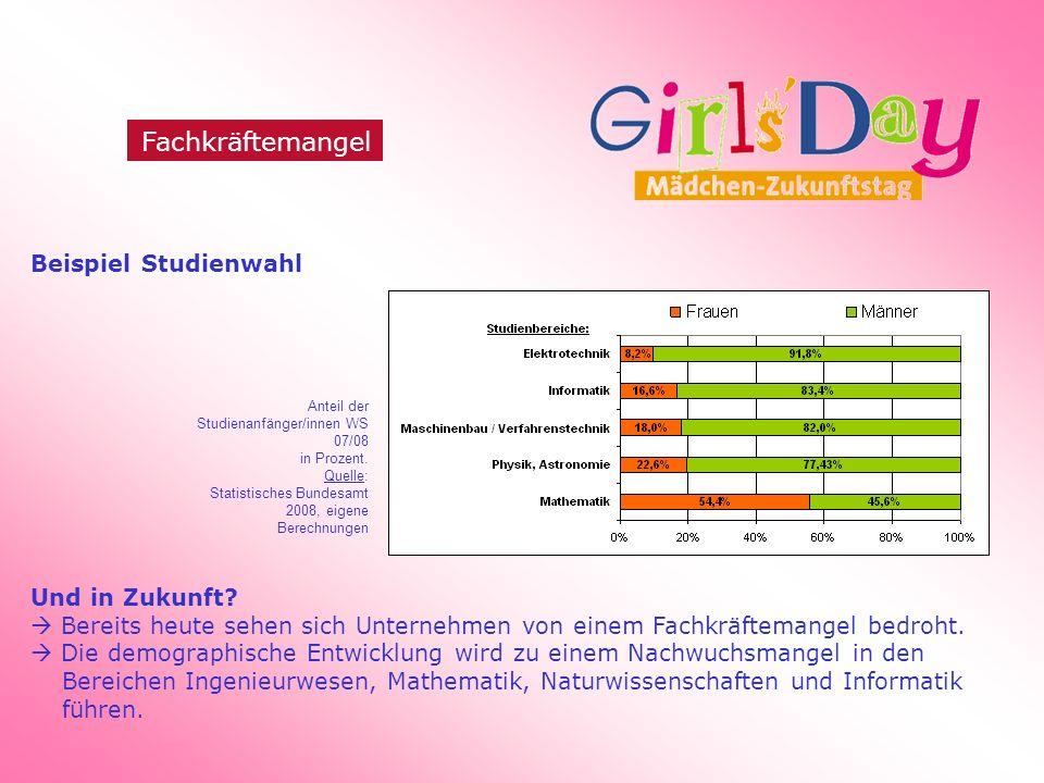 Beispiel Studienwahl Und in Zukunft.