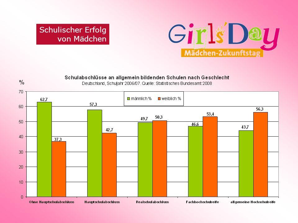 Zu enges Berufswahl- spektrum Beispiel Ausbildungsberufe Mädchen/junge Frauen: 72,6% der Ausbildungsverträge werden in den 20 am häufigsten von Frauen besetzten Ausbildungsberufen getätigt.