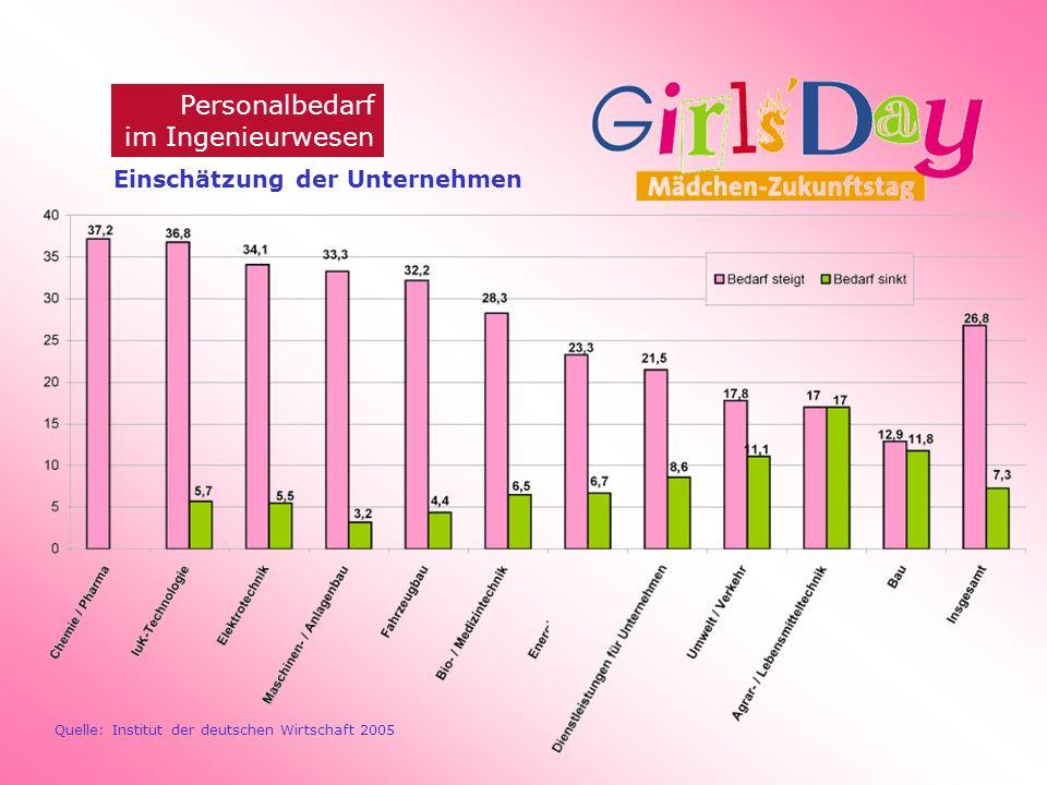 Personalbedarf im Ingenieurwesen Quelle: Institut der deutschen Wirtschaft 2005 Einschätzung der Unternehmen
