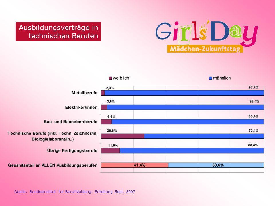 Ausbildungsverträge in technischen Berufen Quelle: Bundesinstitut für Berufsbildung; Erhebung Sept. 2007