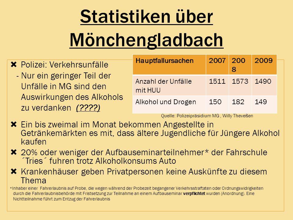 Statistiken über Mönchengladbach Polizei: Verkehrsunfälle - Nur ein geringer Teil der Unfälle in MG sind den Auswirkungen des Alkohols zu verdanken (?