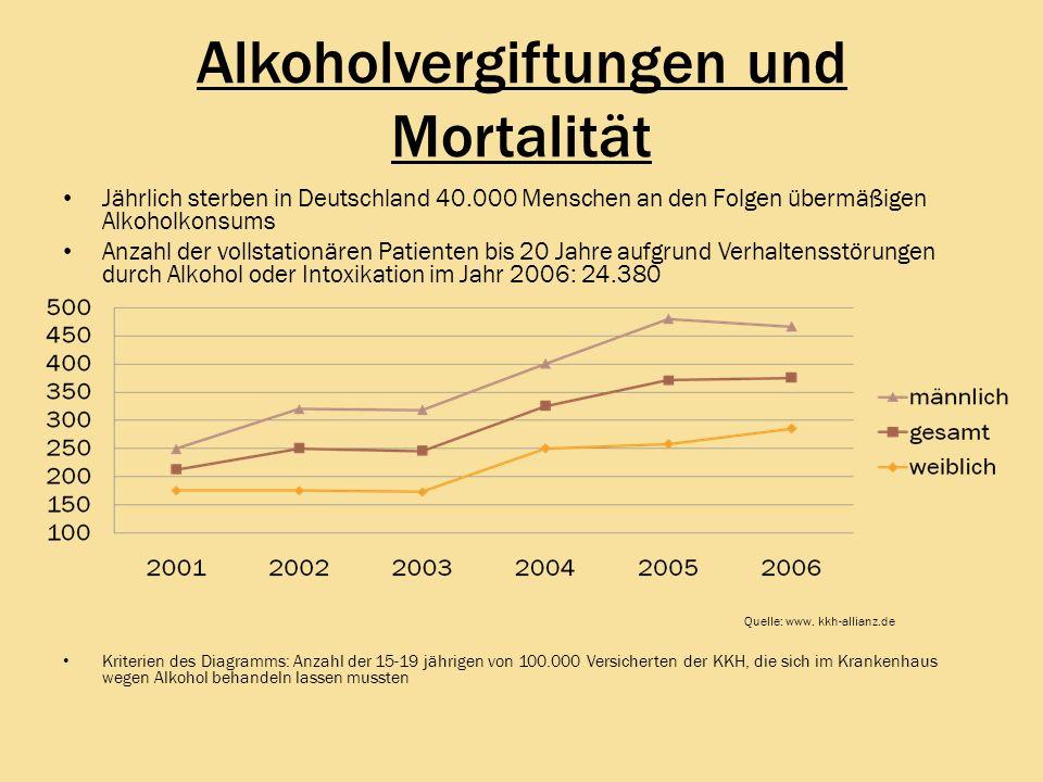 Alkoholvergiftungen und Mortalität Jährlich sterben in Deutschland 40.000 Menschen an den Folgen übermäßigen Alkoholkonsums Anzahl der vollstationären