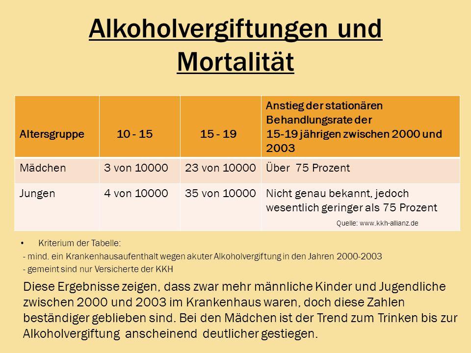 Alkoholvergiftungen und Mortalität Kriterium der Tabelle: - mind. ein Krankenhausaufenthalt wegen akuter Alkoholvergiftung in den Jahren 2000-2003 - g