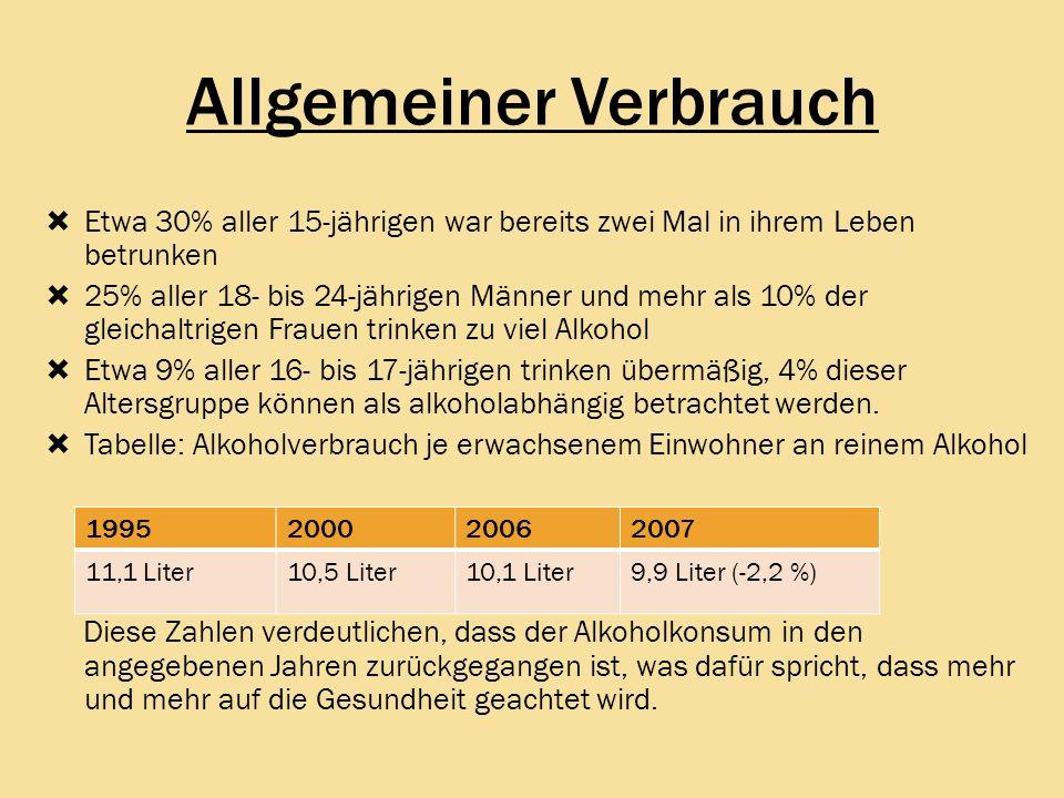 Allgemeiner Verbrauch Etwa 30% aller 15-jährigen war bereits zwei Mal in ihrem Leben betrunken 25% aller 18- bis 24-jährigen Männer und mehr als 10% d