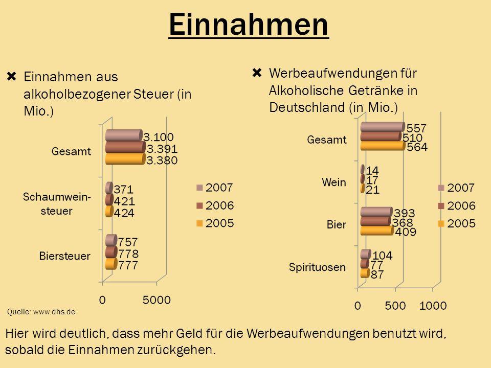 Einnahmen Einnahmen aus alkoholbezogener Steuer (in Mio.) Quelle: www.dhs.de Werbeaufwendungen für Alkoholische Getränke in Deutschland (in Mio.) Hier