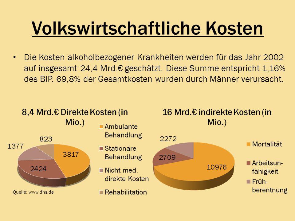 """Pr�sentation """"Statistiken und Fakten, die DU �ber Alkohol kennen ..."""