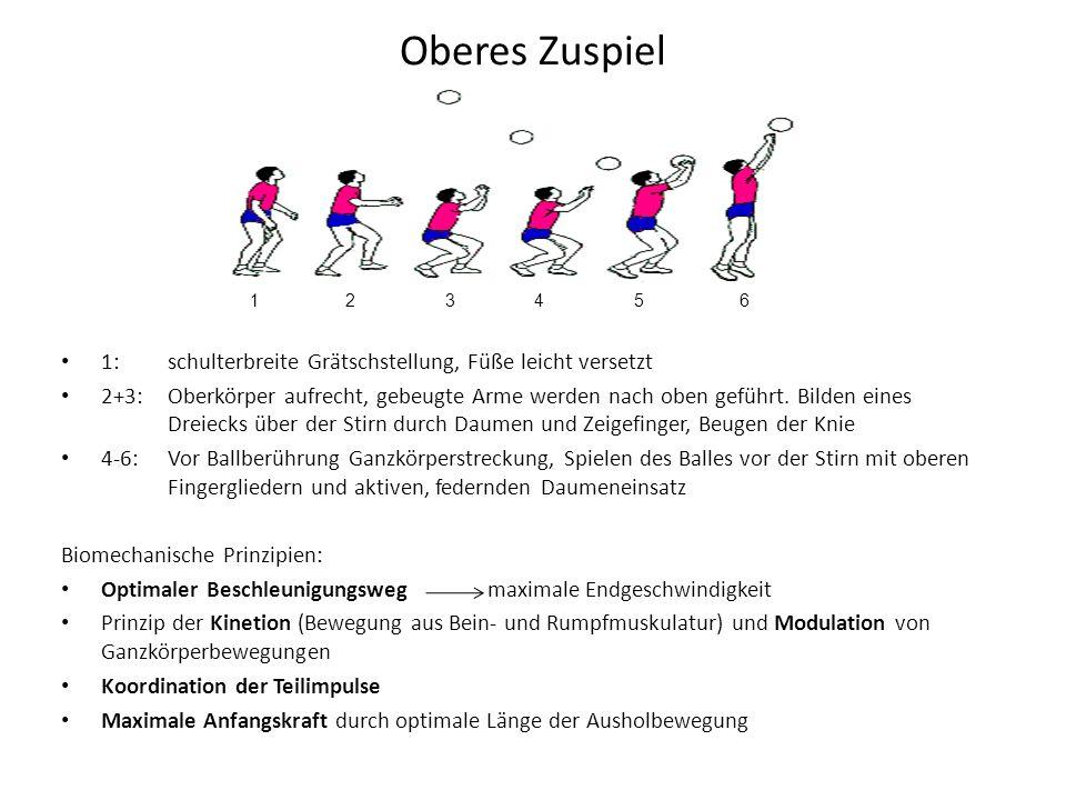 Oberes Zuspiel 1:schulterbreite Grätschstellung, Füße leicht versetzt 2+3:Oberkörper aufrecht, gebeugte Arme werden nach oben geführt. Bilden eines Dr