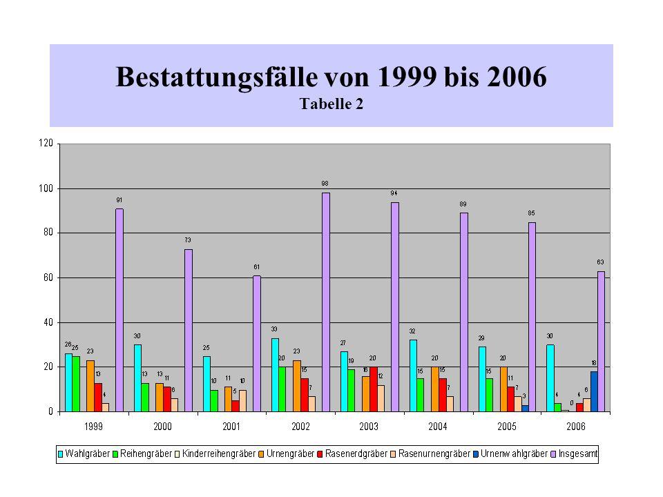 Vergleich von 2005 und 2006 Rückgang der Reihengräber von 15 auf 5 Fälle Aufgabe der Urnenreihengräber zum 01.01.2006 (es werden nur noch Urnenwahlgräber angeboten) Rückgang der Erdgemeinschaftsgräber von 11 auf 4 Fälle Urnengemeinschaftsgräber gleichbleibend Insgesamt ist ein Rückgang von 85 (2005) auf 63 (2006) Bestattungen zu verzeichnen (fast 35 %)
