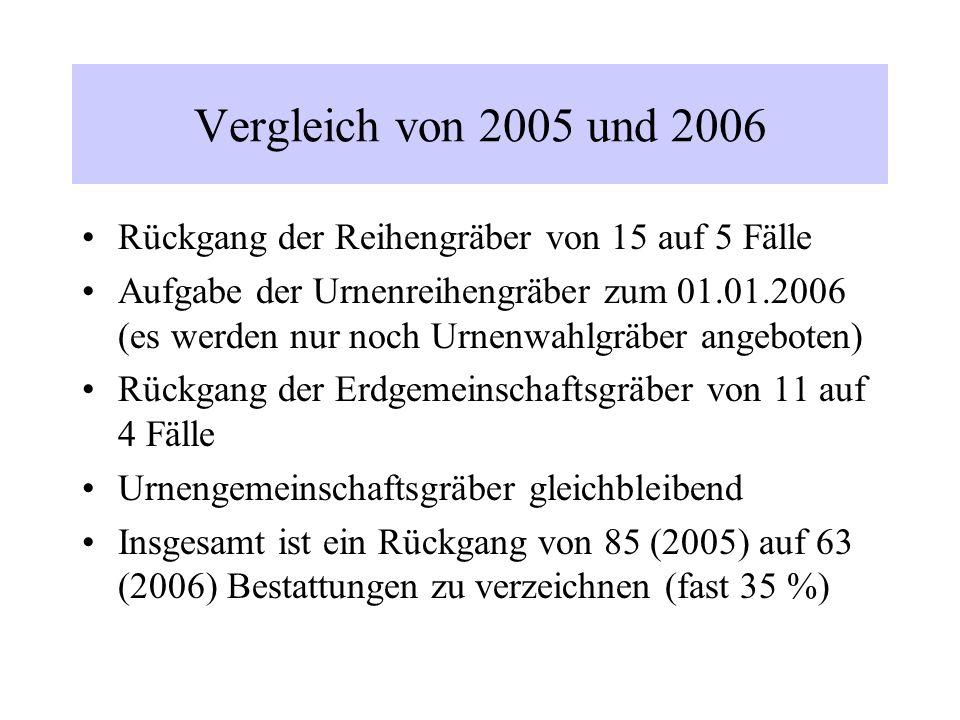 Anteil der Bestattungen auf dem Kommunalfriedhof an den Sterbefällen in Radevormwald