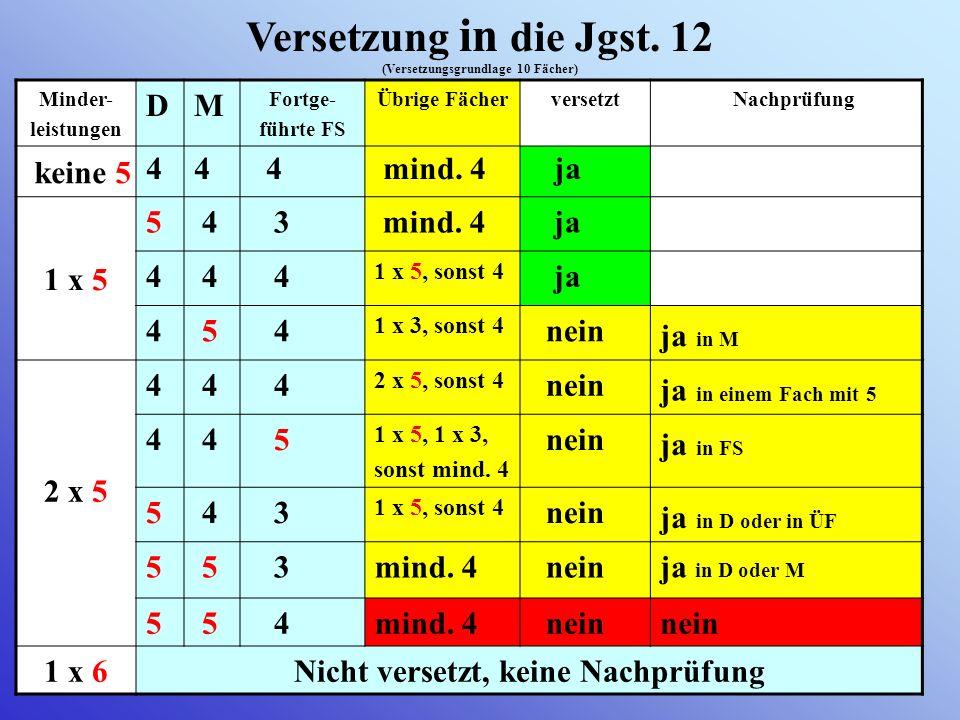 11 Leistungsnachweise 11 Leistungsnachweise Leistungsbewertungen Notensehr gutgutbefr.ausr.schwach ausr. mangelh.ungenüg. Tendenz +-+-+-+-+- Punkte 15