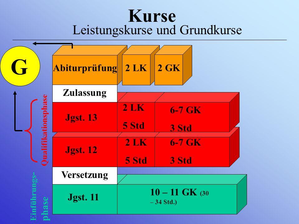 Aufbau und Dauer der gymnasialen Oberstufe Abiturprüfung Jgst. 12Jgst. 11 max. 1 Jahr zur Wiederholung der Abiturprüfung + Höchstverweildauer: 4 Jahre