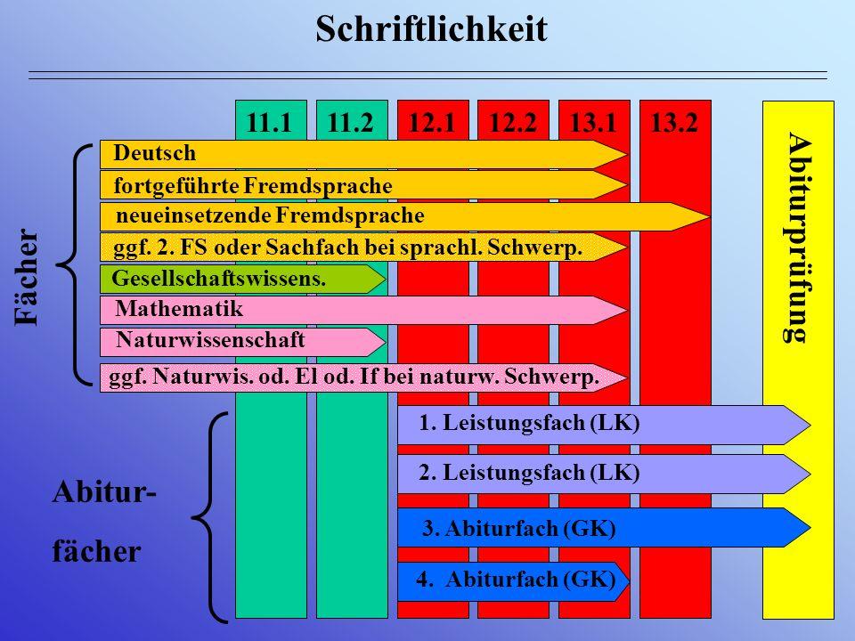 Belegung der Fremdsprachen 5 7 9 1011.1 11.2 12.1 12.2 13.1 13.2 Englisch F / L L / F Englisch FS ab 5 oder 7 oder 9 neueinsetzende FS ab 11 ggfs. w.