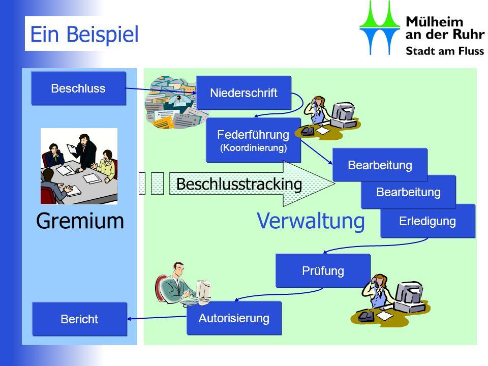 Ein Beispiel Verwaltung Erledigung Bearbeitung Autorisierung Federführung (Koordinierung) Prüfung Gremium Beschluss Beschlusstracking Bericht Niedersc