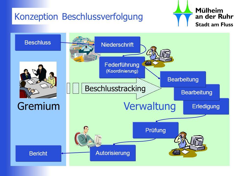 Verwaltung Konzeption Beschlussverfolgung Erledigung Bearbeitung Autorisierung Federführung (Koordinierung) Prüfung Gremium Beschluss Beschlusstrackin