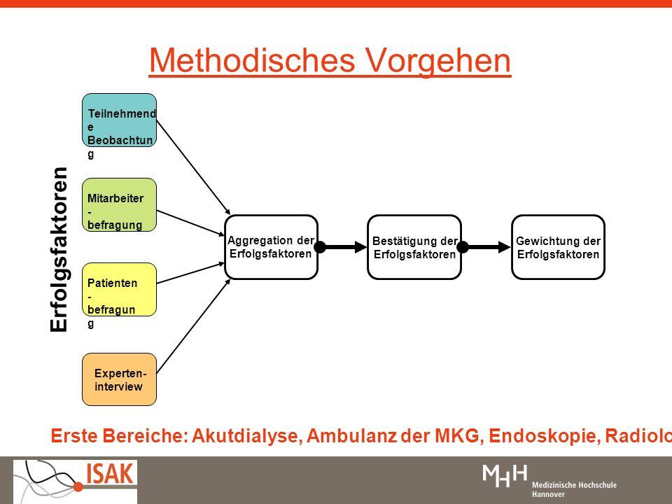 Methodisches Vorgehen Teilnehmend e Beobachtun g Mitarbeiter - befragung Experten- interview Patienten - befragun g Erfolgsfaktoren Aggregation der Er