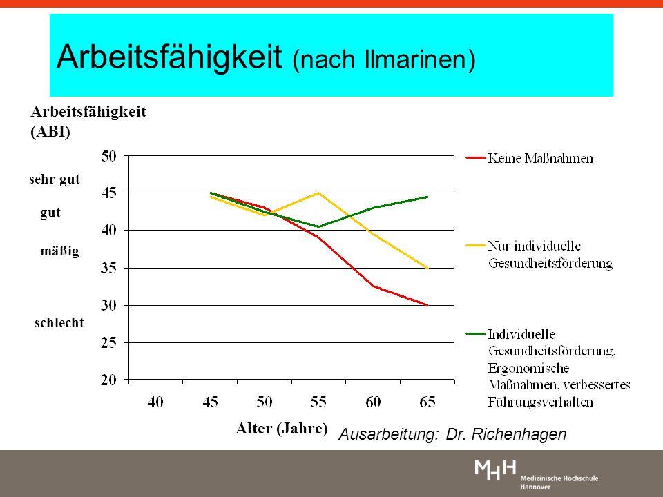 Arbeitsfähigkeit (nach Ilmarinen) Alter (Jahre) Arbeitsfähigkeit (ABI) sehr gut gut mäßig schlecht Ausarbeitung: Dr. Richenhagen