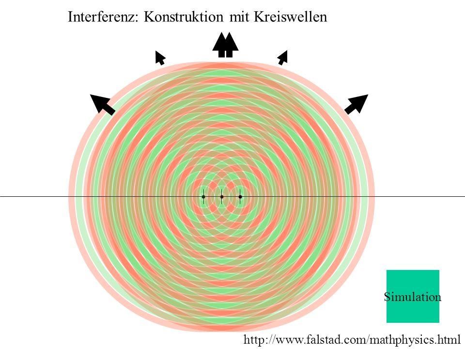 Interferenz: Konstruktion mit Kreiswellen Simulation http://www.falstad.com/mathphysics.html
