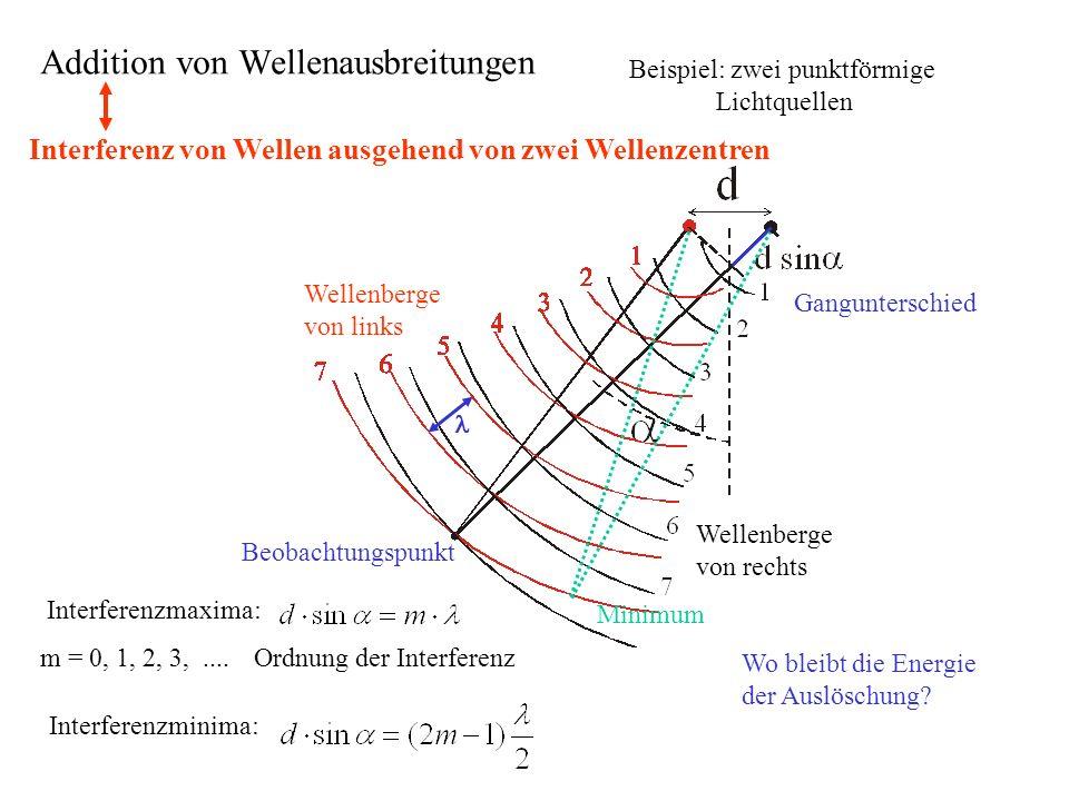 Beispiel: zwei punktförmige Lichtquellen Interferenzminima: Interferenzmaxima: m = 0, 1, 2, 3,....Ordnung der Interferenz Wo bleibt die Energie der Au