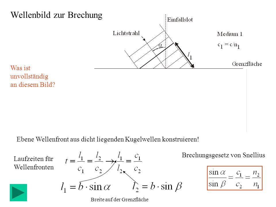 Ebene Wellenfront aus dicht liegenden Kugelwellen konstruieren! Brechungsgesetz von Snellius Laufzeiten für Wellenfronten Wellenbild zur Brechung Brei