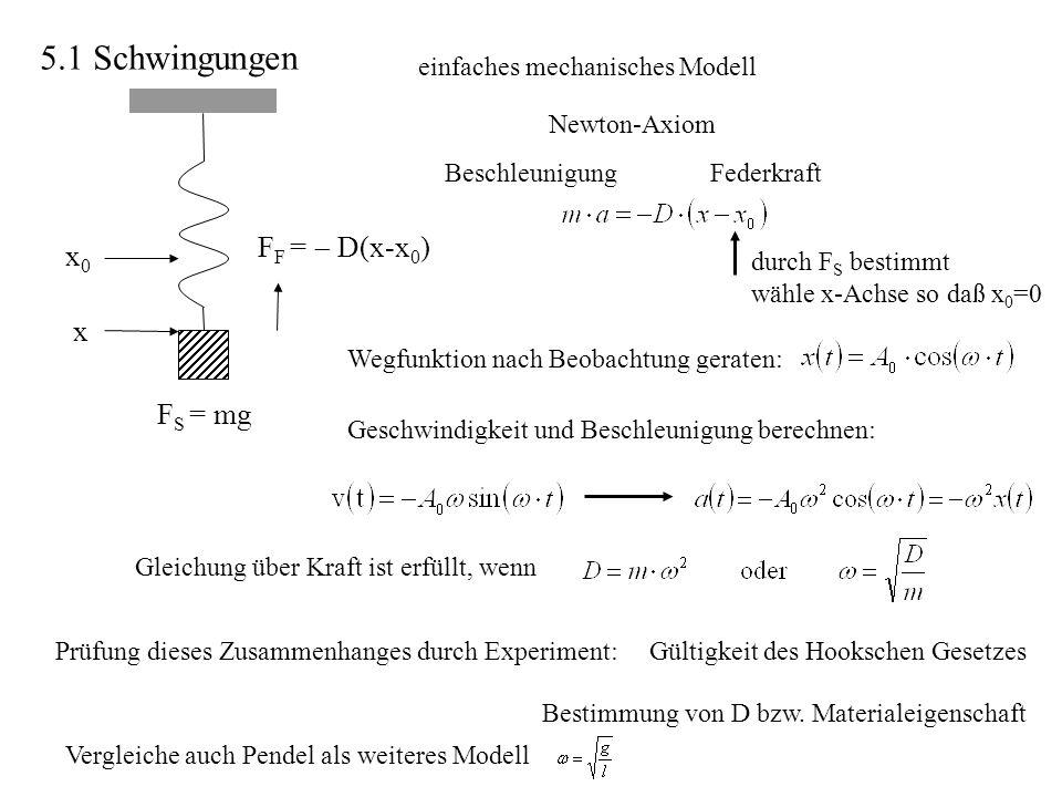 einfaches mechanisches Modell FederkraftBeschleunigung Newton-Axiom durch F S bestimmt wähle x-Achse so daß x 0 =0 Geschwindigkeit und Beschleunigung
