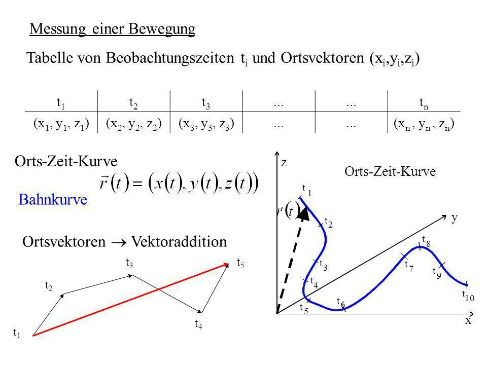 Messung einer Bewegung Tabelle von Beobachtungszeiten t i und Ortsvektoren (x i,y i,z i ) t1t1 t2t2 t3t3... tntn (x 1, y 1, z 1 )(x 2, y 2, z 2 )(x 3,
