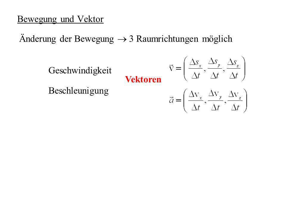 Bewegung und Vektor Änderung der Bewegung 3 Raumrichtungen möglich Geschwindigkeit Beschleunigung Vektoren