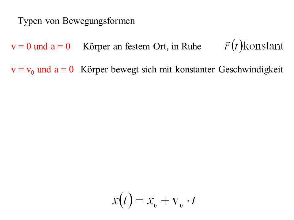 Typen von Bewegungsformen v = 0 und a = 0 Körper an festem Ort, in Ruhe v = v 0 und a = 0Körper bewegt sich mit konstanter Geschwindigkeit
