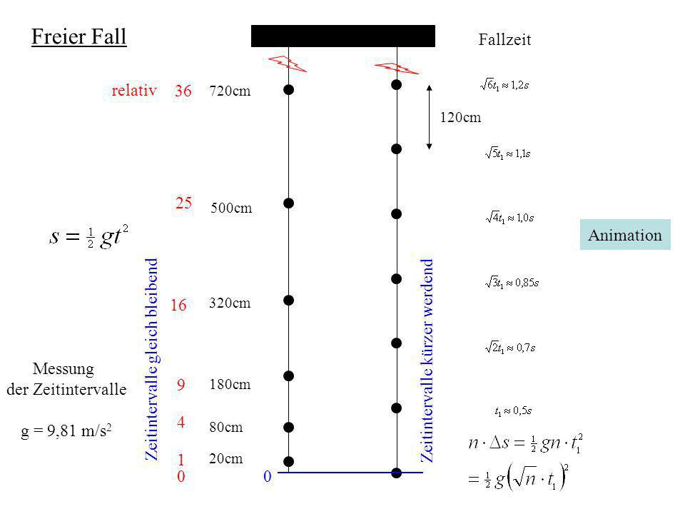 Freier Fall 0 20cm 80cm 180cm 320cm 500cm 720cm 0 1 4 9 16 25 36 relativ 120cm Fallzeit Messung der Zeitintervalle g = 9,81 m/s 2 Zeitintervalle kürze