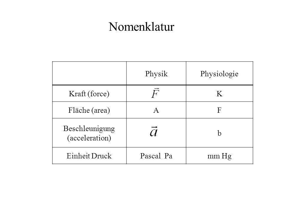 Nomenklatur PhysikPhysiologie Kraft (force)K Fläche (area)AF Beschleunigung (acceleration) b Einheit DruckPascal Pamm Hg