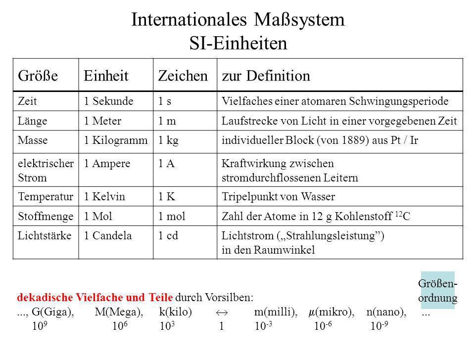 Internationales Maßsystem SI-Einheiten GrößeEinheitZeichenzur Definition Zeit1 Sekunde1 sVielfaches einer atomaren Schwingungsperiode Länge1 Meter1 mL