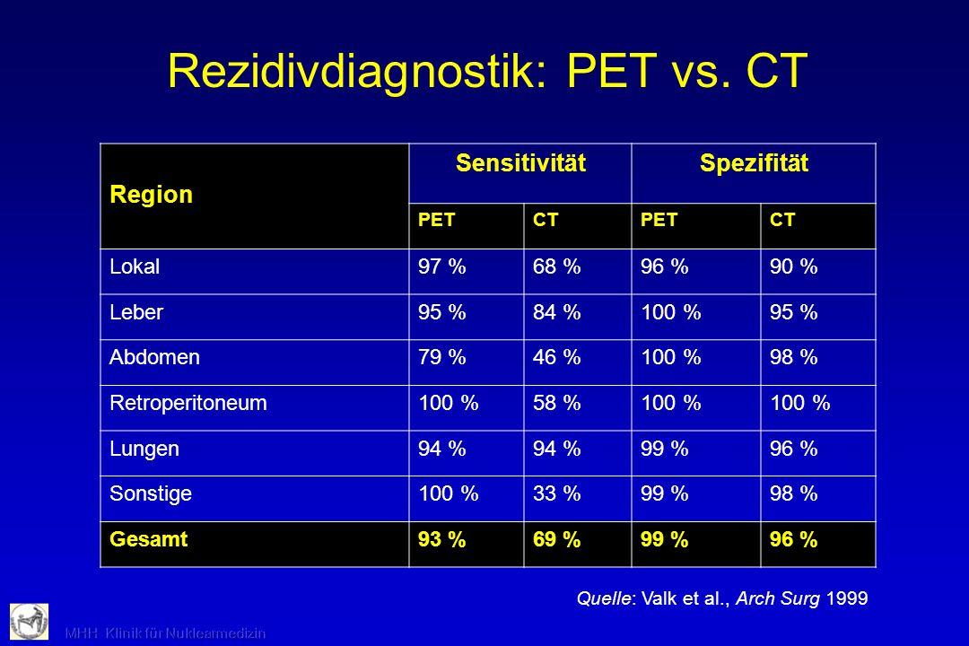 Region SensitivitätSpezifität PETCTPETCT Lokal97 %68 %96 %90 % Leber95 %84 %100 %95 % Abdomen79 %46 %100 %98 % Retroperitoneum100 %58 %100 % Lungen94
