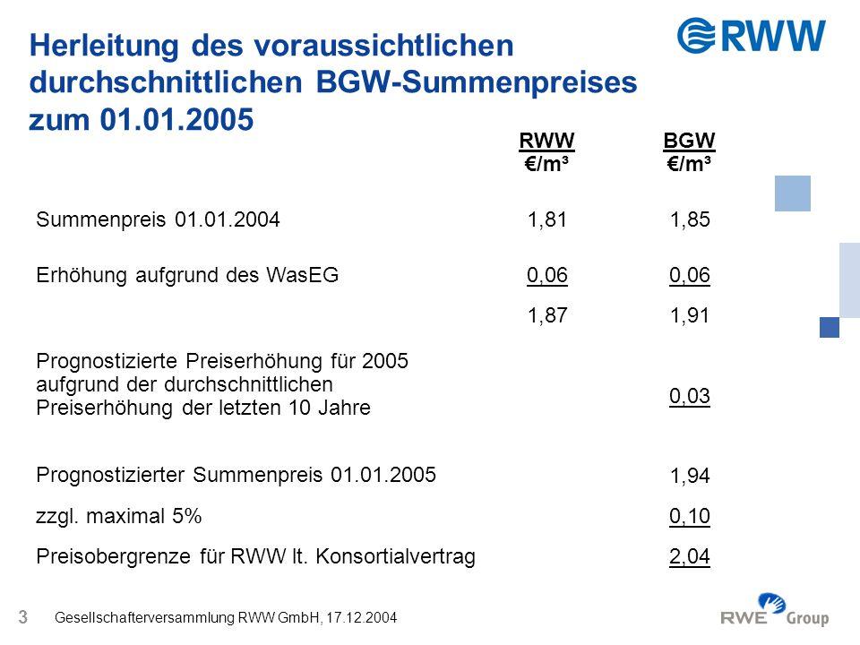 Gesellschafterversammlung RWW GmbH, 17.12.2004 4 Preiserhöhung zum 01.01.2005 im Einzelnen Bruttodarstellung 01.03.2004 01.01.2005 RWW Arbeitspreis (brutto) - /m³1,471,58 Grundpreis (brutto) - je Monat und Zähler (QN 2,5)12,0413,37 RWW-Summenpreis (brutto)1,872,03