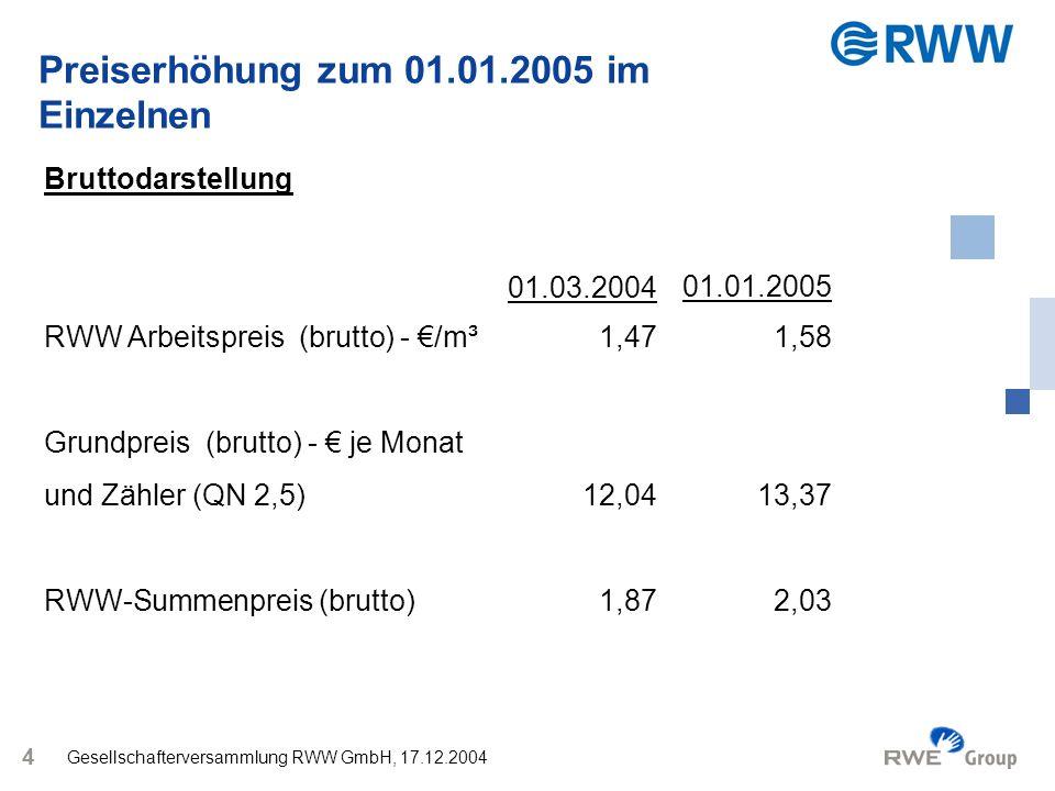 Gesellschafterversammlung RWW GmbH, 17.12.2004 5 Ergebnisse: Der Arbeitspreis steigt von derzeit 1,47 /m³ um 0,11 auf 1,58 /m³.