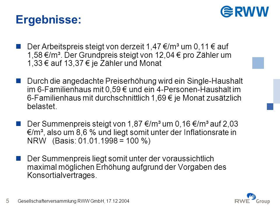 Gesellschafterversammlung RWW GmbH, 17.12.2004 5 Ergebnisse: Der Arbeitspreis steigt von derzeit 1,47 /m³ um 0,11 auf 1,58 /m³. Der Grundpreis steigt