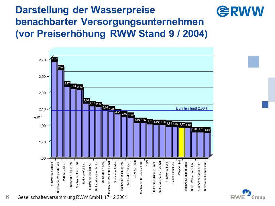 Gesellschafterversammlung RWW GmbH, 17.12.2004 7 Darstellung der Wasserpreise benachbarter Versorgungsunternehmen (nach Preiserhöhung RWW) 2,67 2,57 2,37 2,34 2,33 2,16 2,13 2,12 2,08 2,07 2,04 2,03 2,02 1,99 1,93 1,91 1,90 1,88 1,87 1,821,81 1,50 1,70 1,90 2,10 2,30 2,50 2,70 Stadtwerke Solingen Stadtwerke Wuppertal AG AVU Gevelsberg Stadtwerke Hagen AG Stadtwerke Essen AG Stadtwerke Velbert Stadtwerke Aachen AG Stadtwerke Witten GmbH Stadtwerke Neuss Stadtwerke Wülfrath GmbH Stadtwerke Hilden RWW GmbH Stadtwerke Duisburg AG Stadtwerke Ratingen GEW AG, Köln Stadtwerke Düsseldorf AG DEW Stadtwerke Münster GmbH Stadtwerke Bochum GmbH Stadtwerke Bonn Gelsenwasser AG Stadtwerke Hamm GmbH Städt.