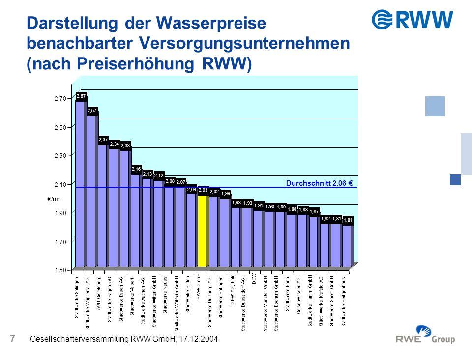 Gesellschafterversammlung RWW GmbH, 17.12.2004 7 Darstellung der Wasserpreise benachbarter Versorgungsunternehmen (nach Preiserhöhung RWW) 2,67 2,57 2