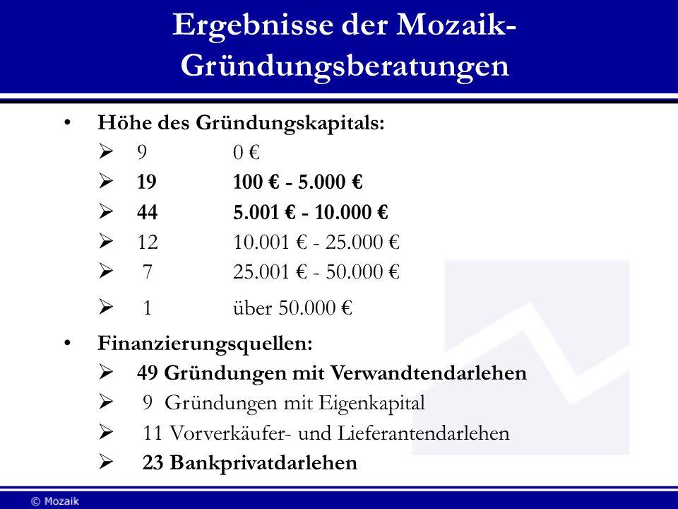 Ergebnisse der Mozaik- Gründungsberatungen Höhe des Gründungskapitals: 90 19 100 - 5.000 44 5.001 - 10.000 12 10.001 - 25.000 7 25.001 - 50.000 1 über