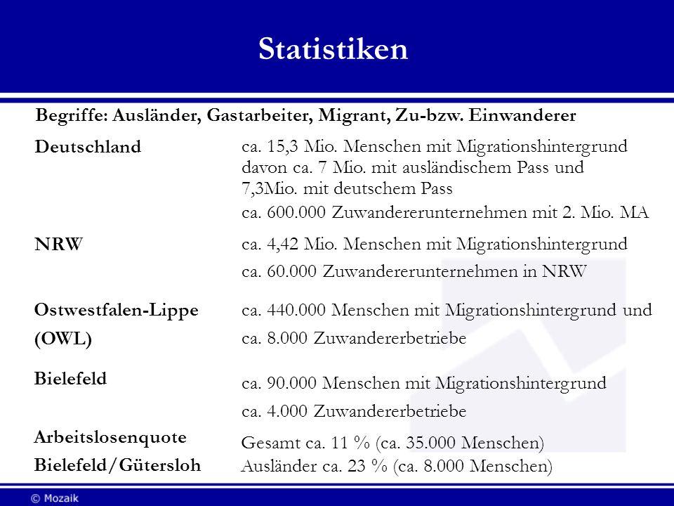 Statistiken Bielefeld ca. 90.000 Menschen mit Migrationshintergrund ca. 4.000 Zuwandererbetriebe ca. 15,3 Mio. Menschen mit Migrationshintergrund davo