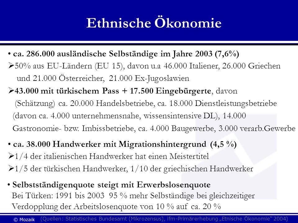 Ethnische Ökonomie ca. 286.000 ausländische Selbständige im Jahre 2003 (7,6%) 50% aus EU-Ländern (EU 15), davon u.a 46.000 Italiener, 26.000 Griechen