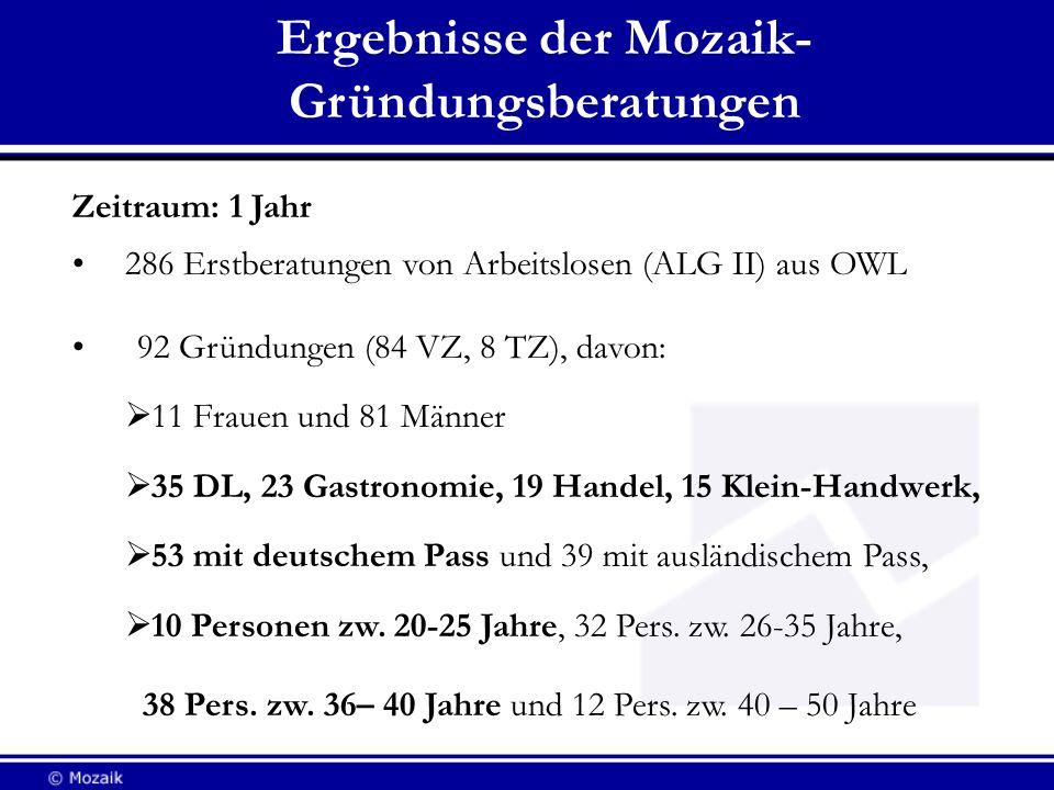 Ergebnisse der Mozaik- Gründungsberatungen Zeitraum: 1 Jahr 286 Erstberatungen von Arbeitslosen (ALG II) aus OWL 92 Gründungen (84 VZ, 8 TZ), davon: 1